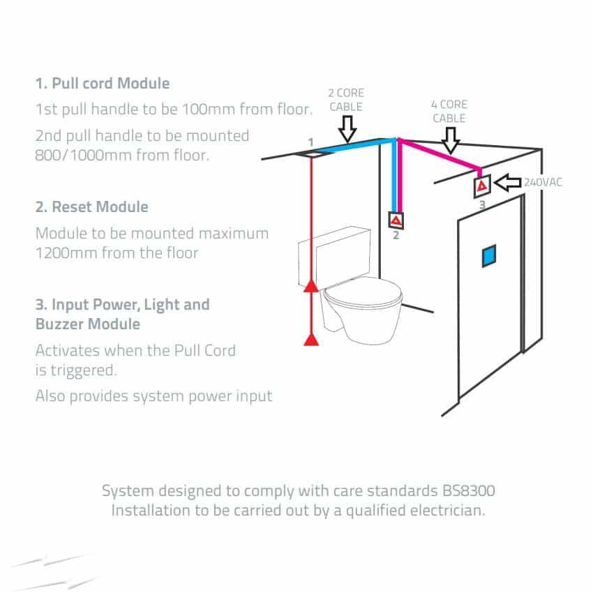 ESP Disabled Persons Toilet Alarm Kit - Nursecall Mats  Nursecall Mats