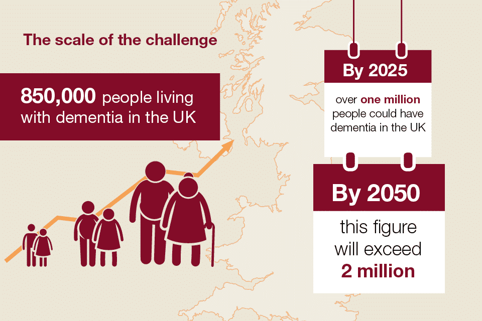Dealing with Dementia - The scale of the problem