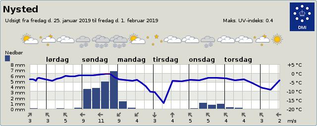 DMI varsler alligevel ikke kraftig nattefrost i Nysted.