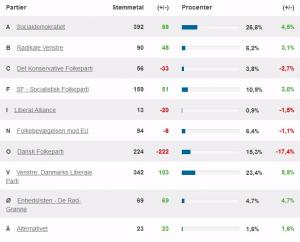 Europaparlamentsvalget i Nysted