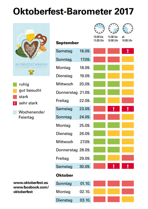 Oktoberfest Barometer