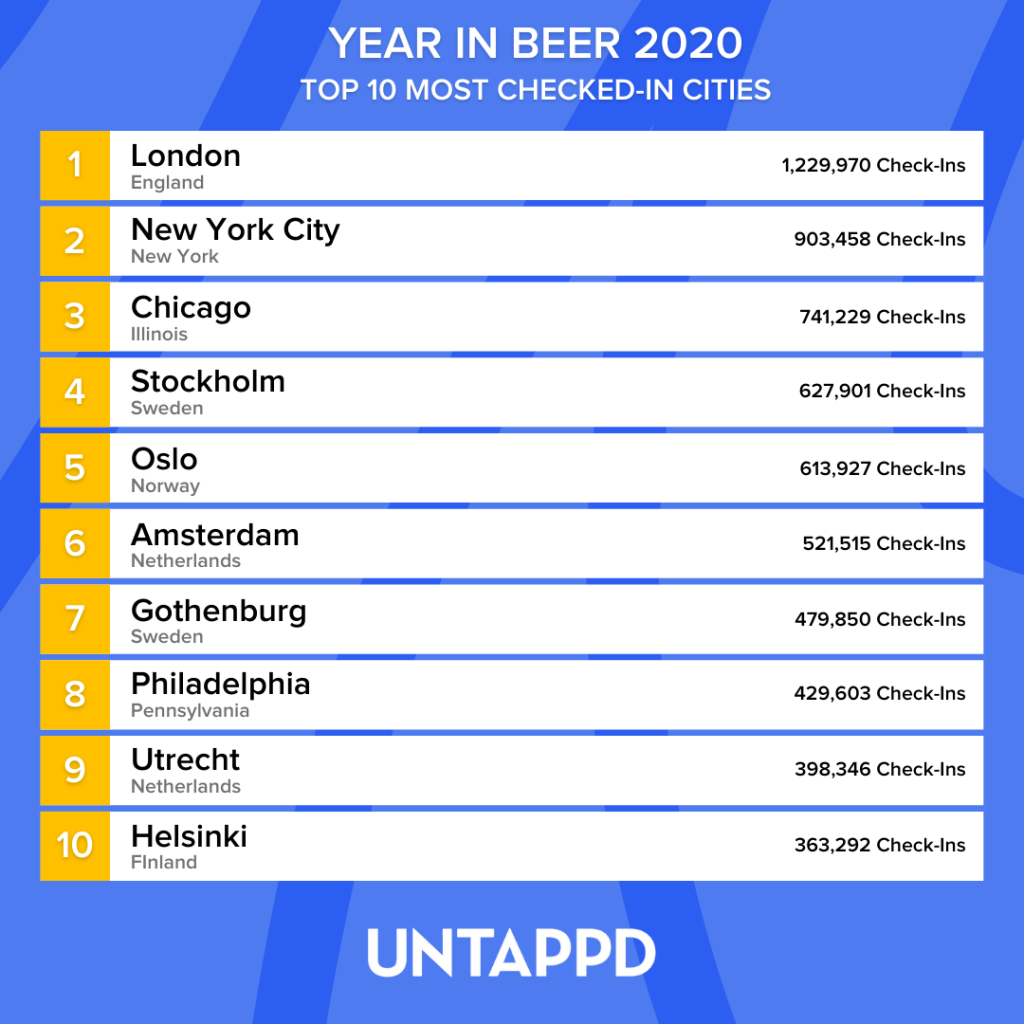 Bilde av topp 10 byer og antall Untappd-checkins.