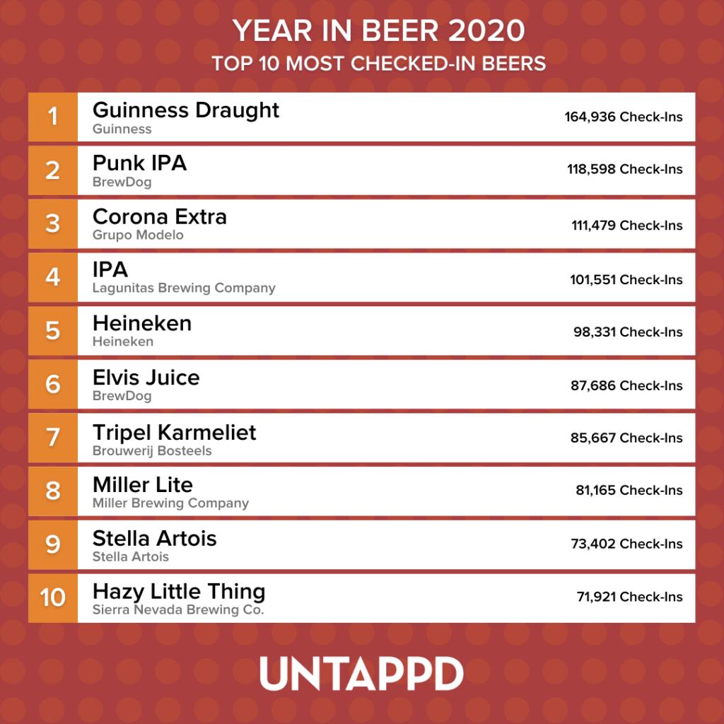 Liste med topp 10 sjekket inn øl på Untappd i 2020.