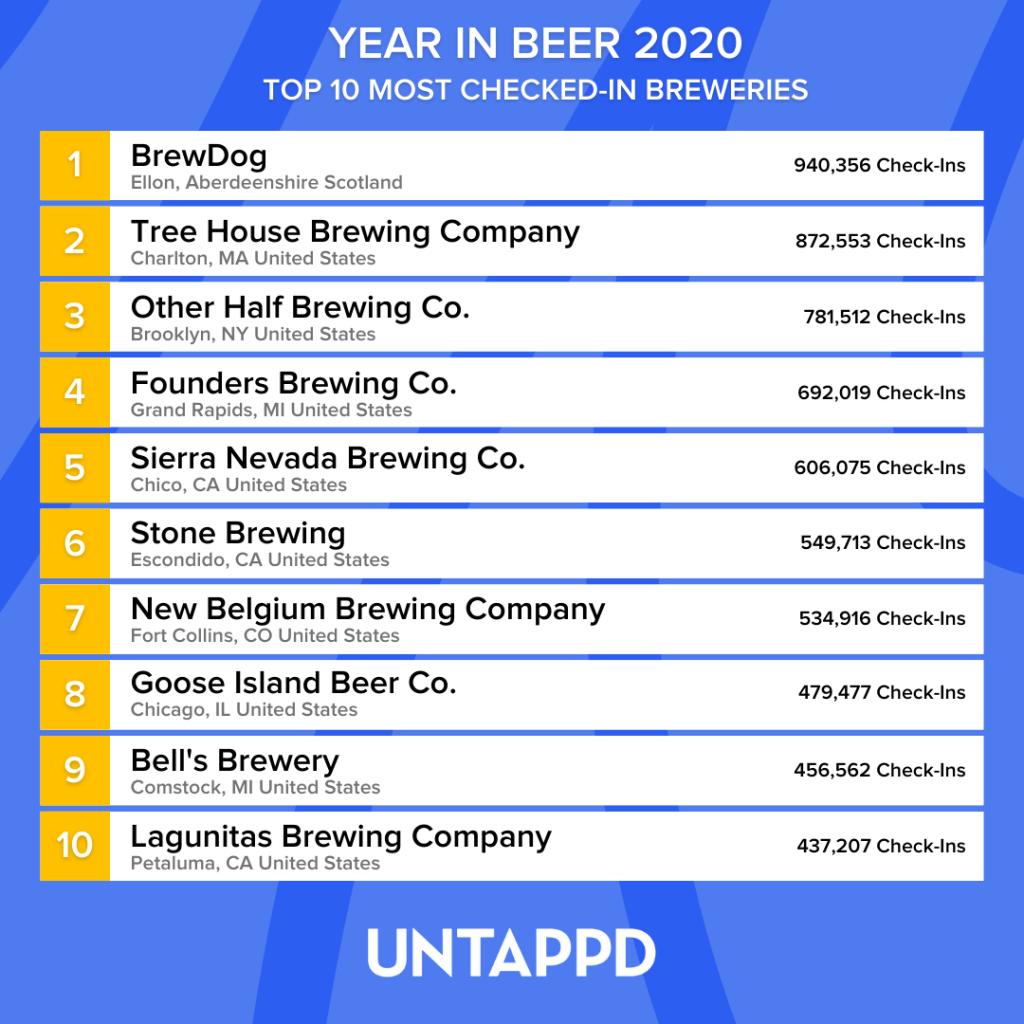 Liste med topp 10 bryggerier på Untappd i 2020.