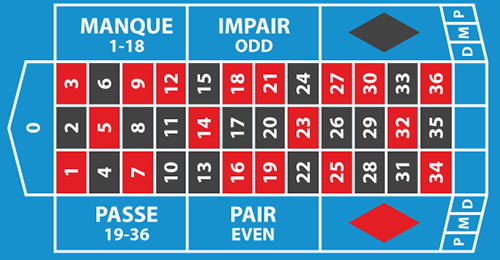 French and European Roulette mat