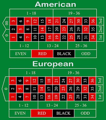 Comparing the two Roulette tables