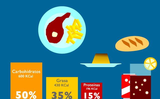 Por qué tu menú del día te hace engordar