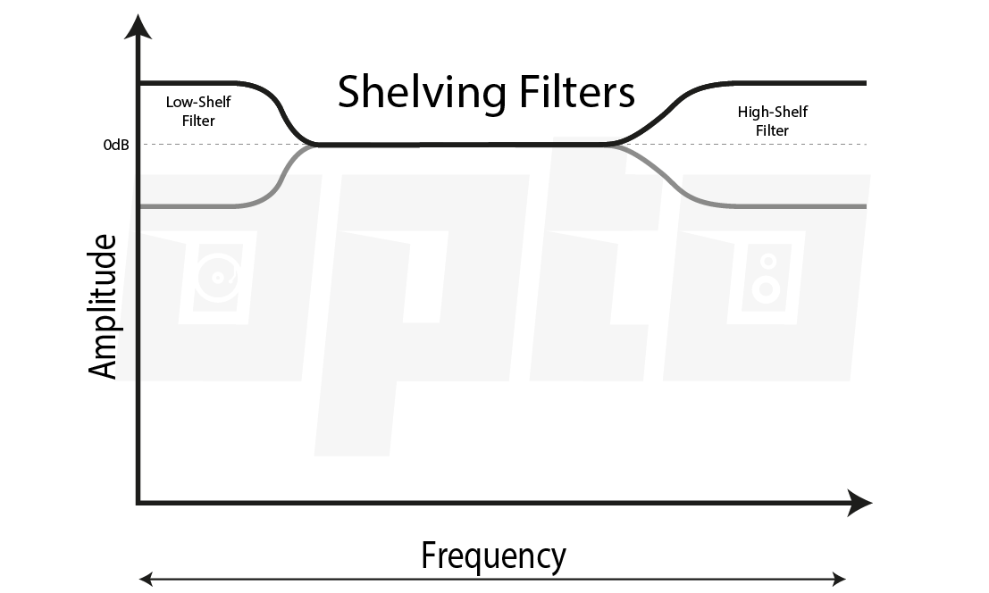 14a Low- and High-Shelf Filters