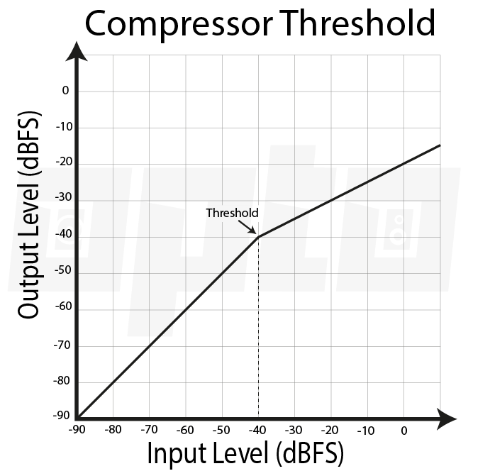 16a Compressor Threshold