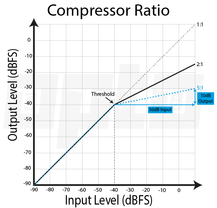 16b Compressor Ratio