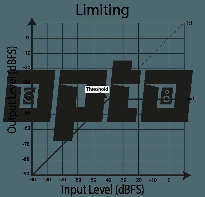 16c Limiting