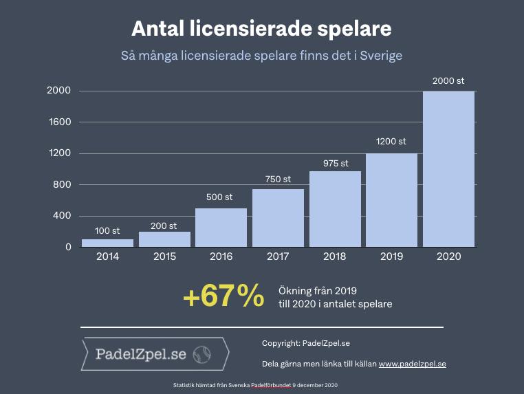 Licensierade padelspelare Sverige