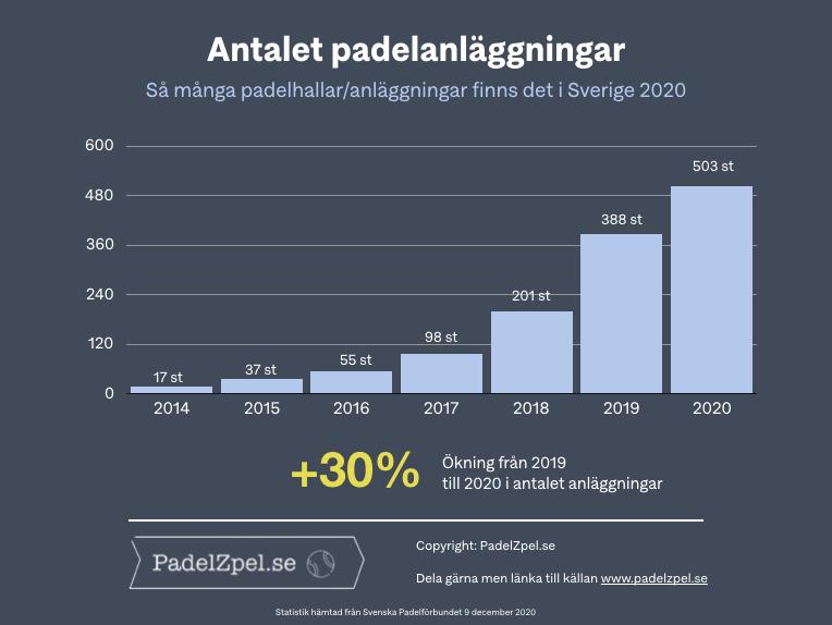 Antal padelhallar Sverige