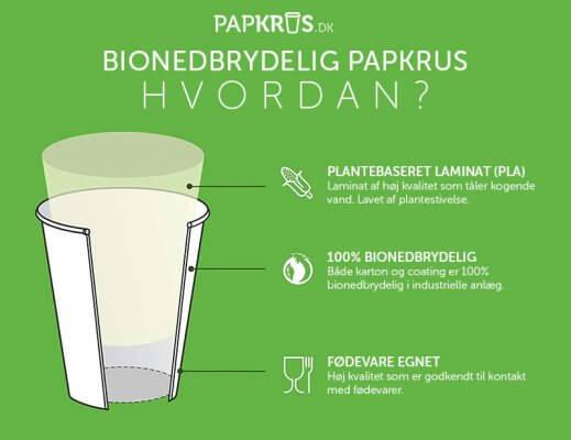 Bio papkrus - opbygning lag for lag
