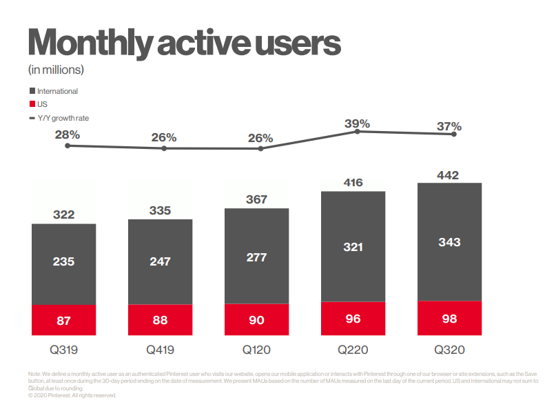 Pinterest Nutzer Statistik