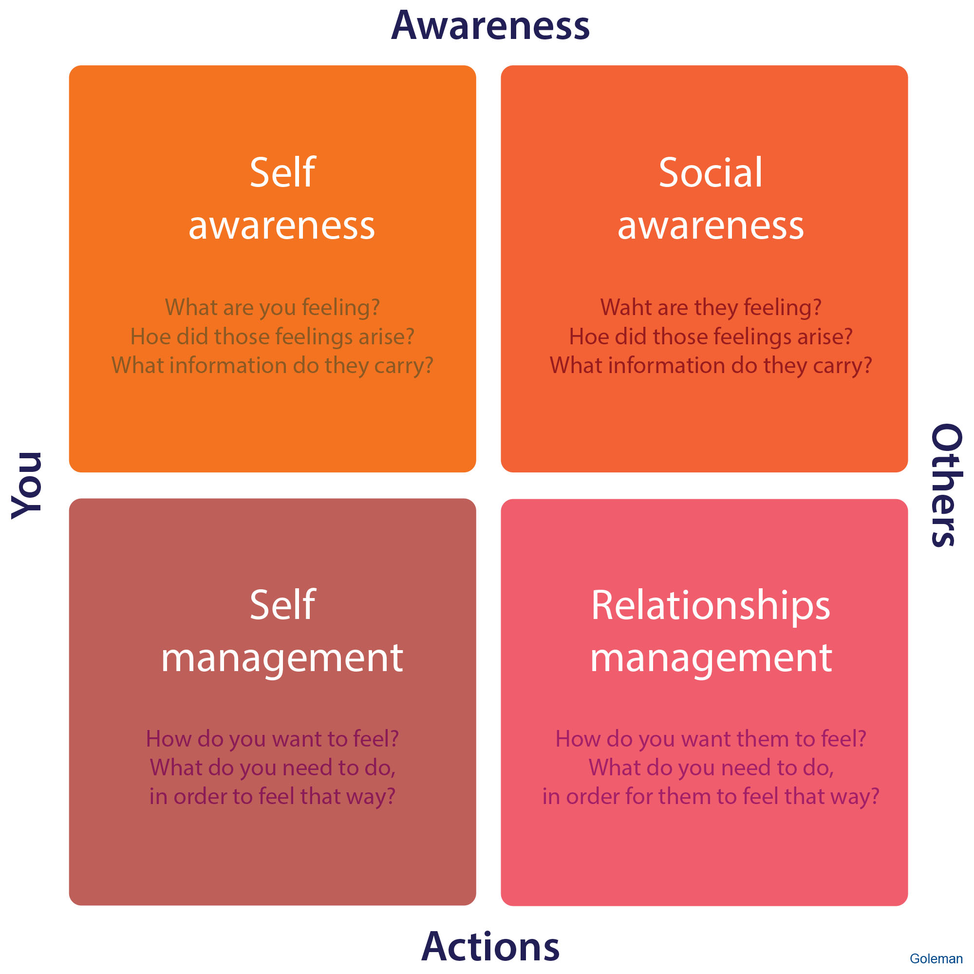 1_Emotional-intelligence-quadrant