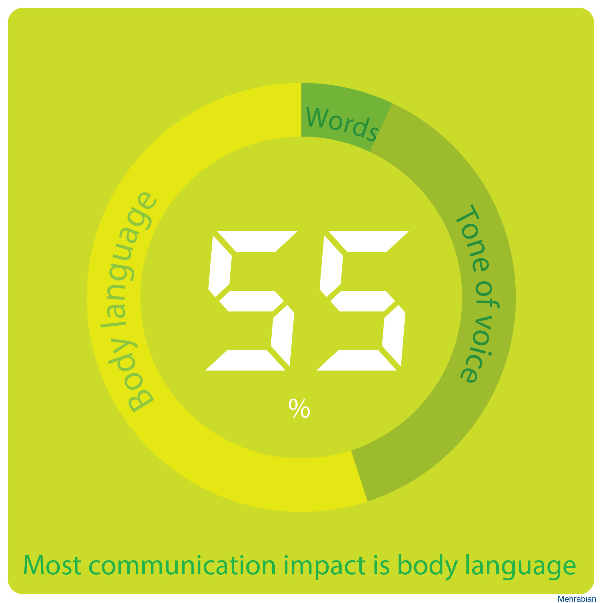Communication-impact