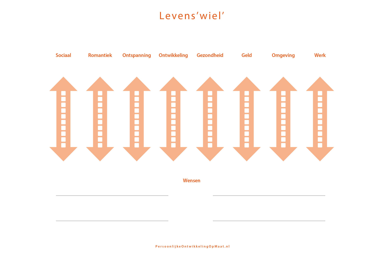 Checklist life - Wheel of life template