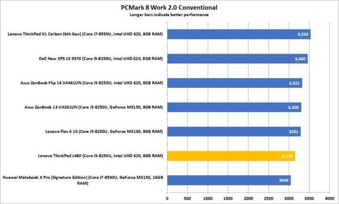 lenovo thinkpad l480 pcmark8 work conventional