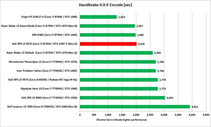 dell xps 15 9570 handbrake performance