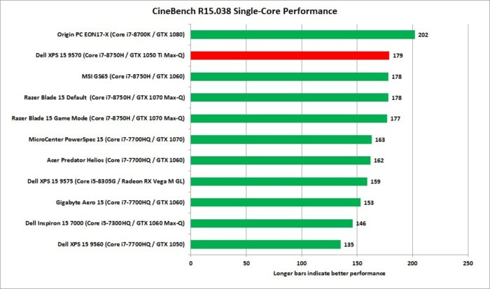 dell xps 15 9570 cinebench r15 1t