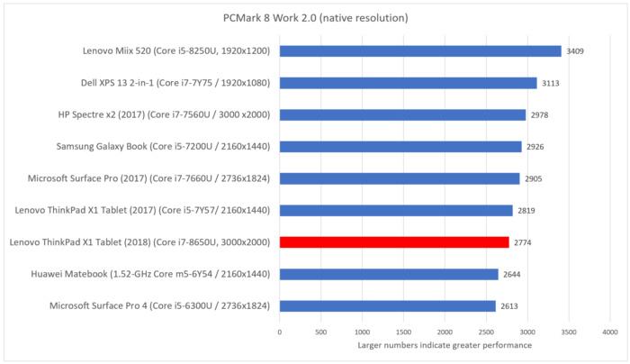 Lenovo X1 Tablet 2018 pcmark work