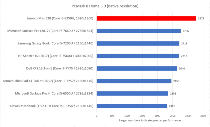 Lenovo Miix 520 pcmark home