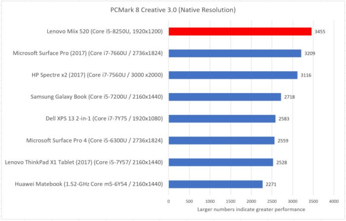 Lenovo Miix 520 pcmark creative