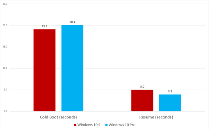 windows 10 s vs pro on boot and resume