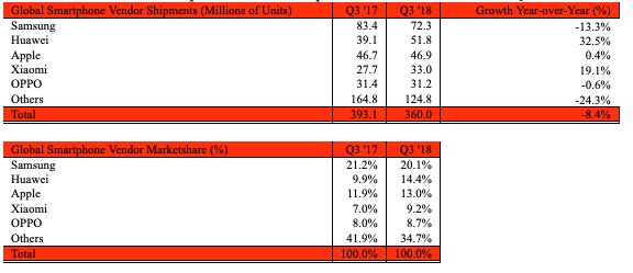 Strategy Analytics Q3
