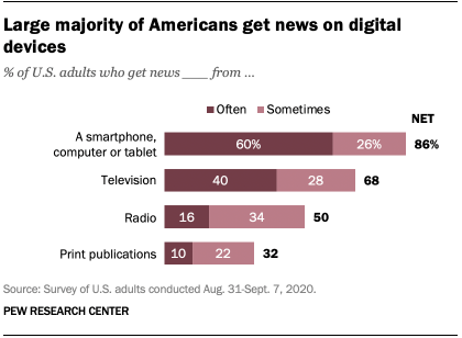 Large majority of Americans get news on digital devices