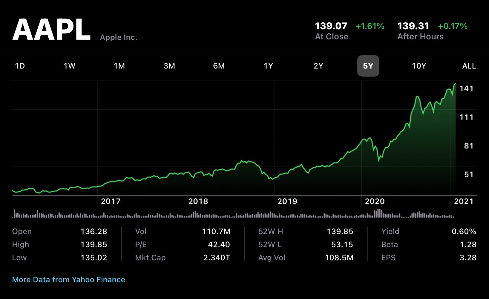 AAPL all-time high