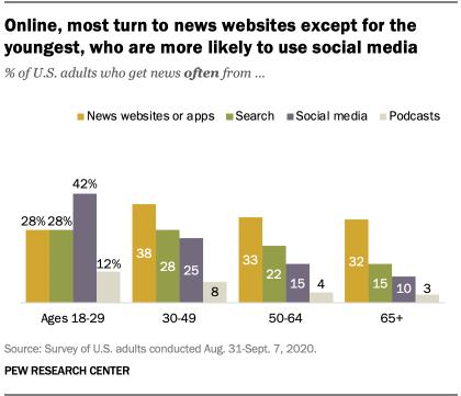 News websites most preferred way to get digital news