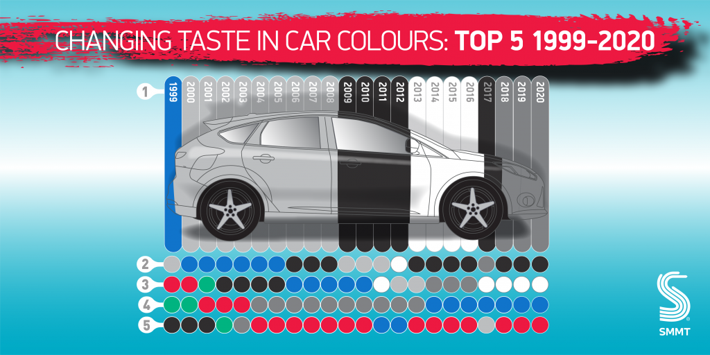 Most popular car colours in the UK 1999-2020