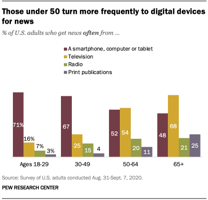 Those under 50 turn more frequently to digital devices for news