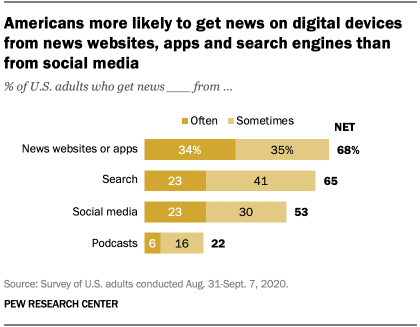 Americans more likely to get news on digital devices from news websites, apps and search engines than from social media