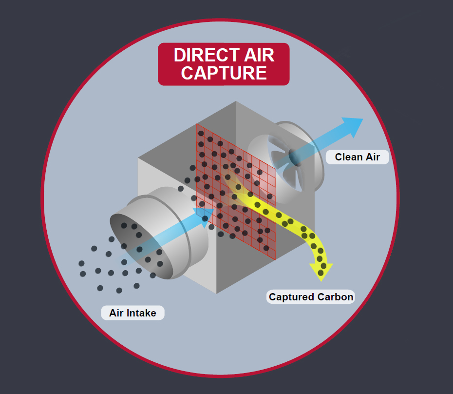 direct air capture