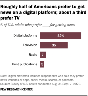 Roughly half of Americans prefer to get news on a digital platform; about a third prefer TV