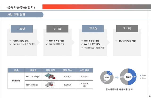 Timeline for Galaxy Z Fold 3 and Flip 3 development and production