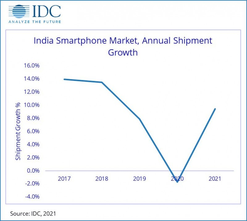 IDC: Indian market drops 2% in 2020, strong H2 counters weak H1