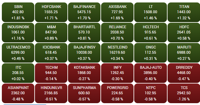 BSE continues trading normally: Here are its top gainers and losers at this hour