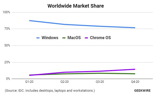 Os Market Share 2020 Idc Geekwire
