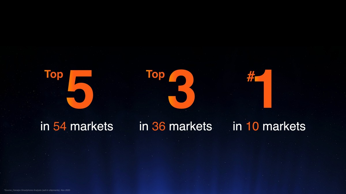 Xiaomi is #3 smartphone brand globally, Redmi Note series reaches 200 million units shipped