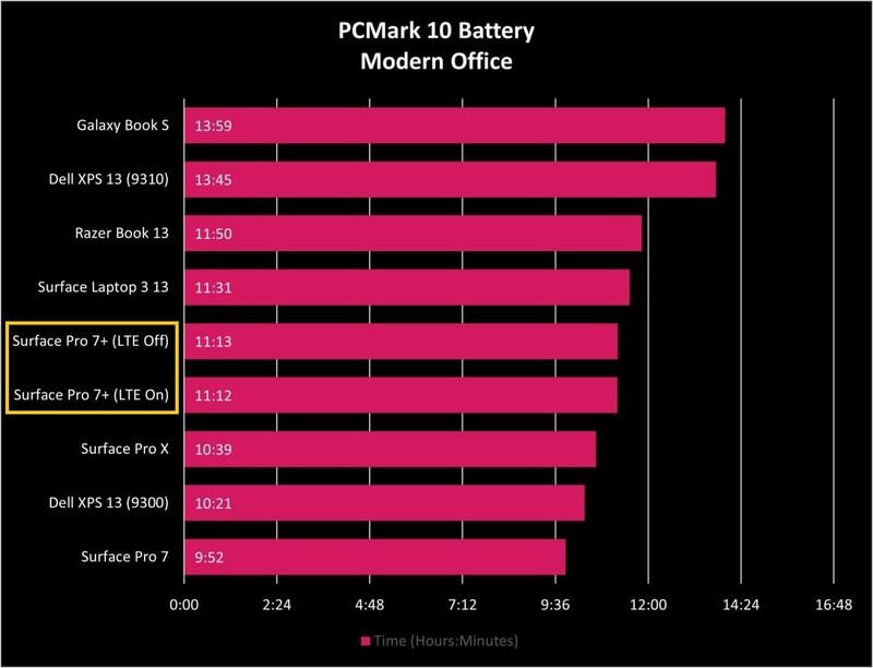 Surface Battery Pro 7 Plus