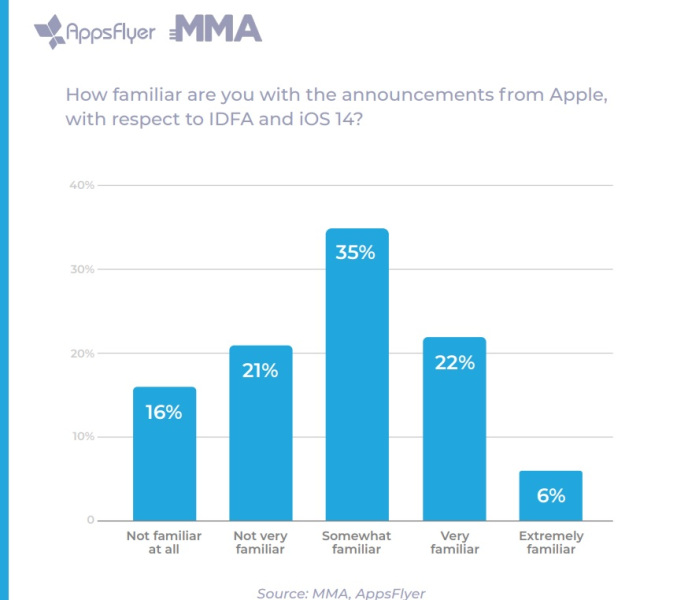Mobile marketers are confused by Apple's IDFA change.