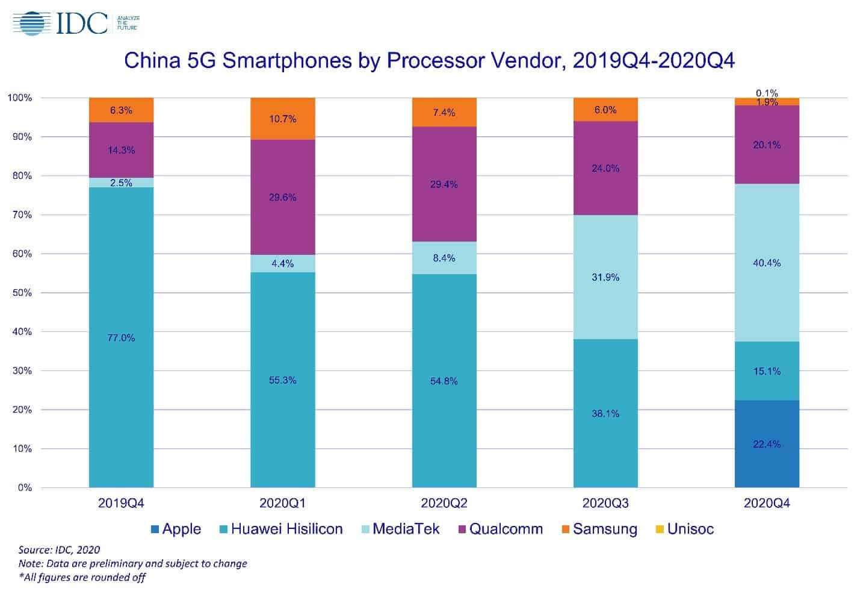 Huawei chinese phone market