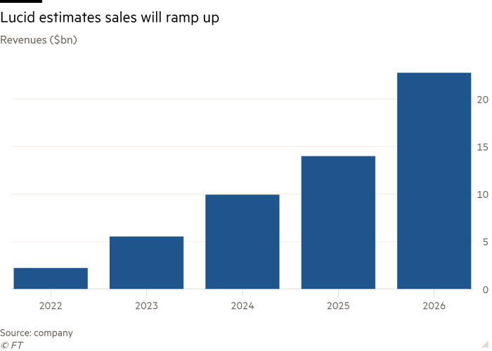 Column chart of Revenues ($bn) showing Lucid estimates sales will ramp up