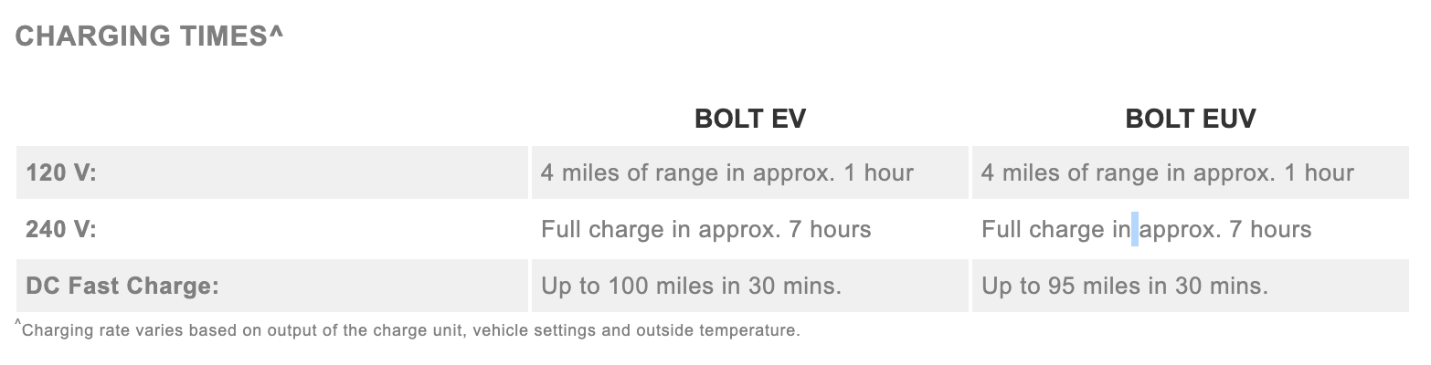 Chevrolet Bolt EV and EUV charging times