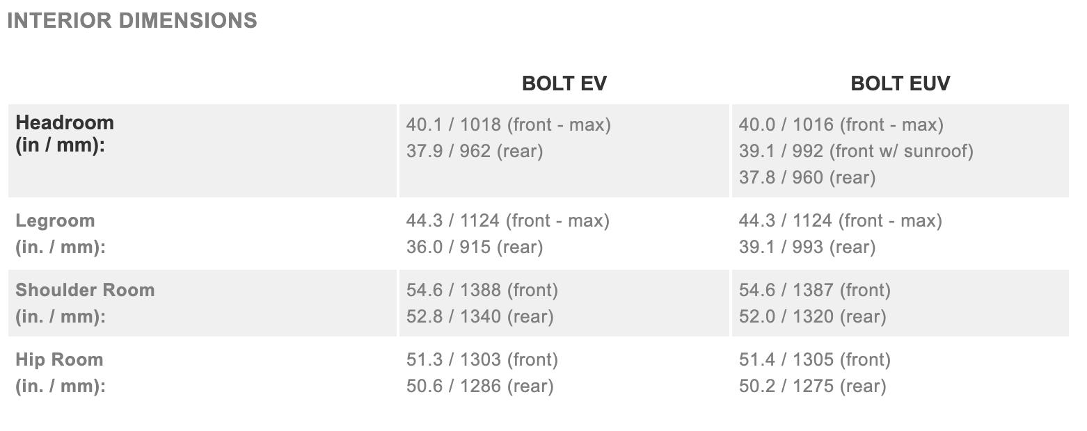 Interior Dimensions 2022 Bolt EV versus EUV