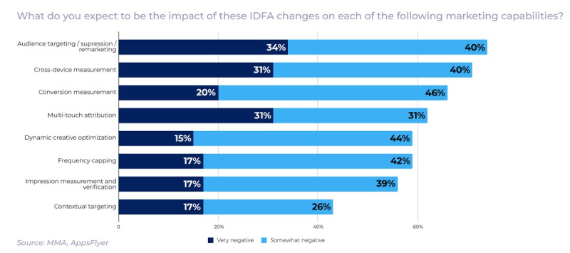 AppsFlyer measured the impact of IDFA changes on marketing.